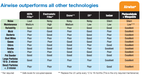 Airwise comparison chart with other technologies